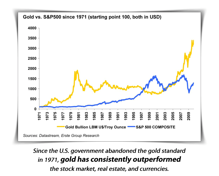 Why Invest In Physical Gold Chart Gold VS SP500