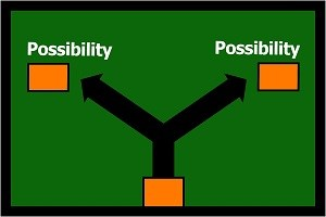 Fork in the road showing the word possibility above the 2 forked roads